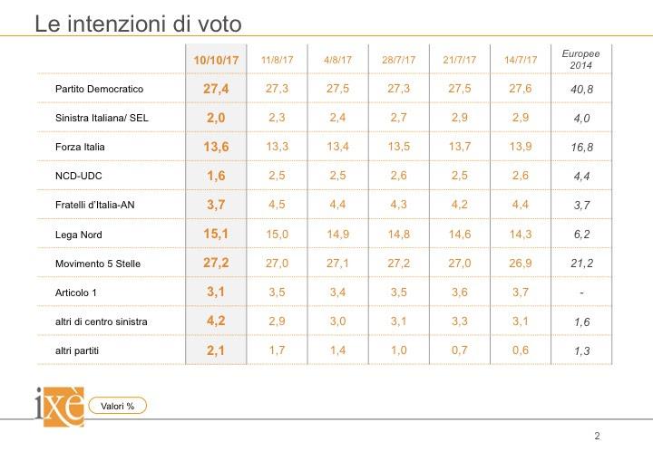 sondaggi elettorali ixè - intenzioni di voto al 10 ottobre