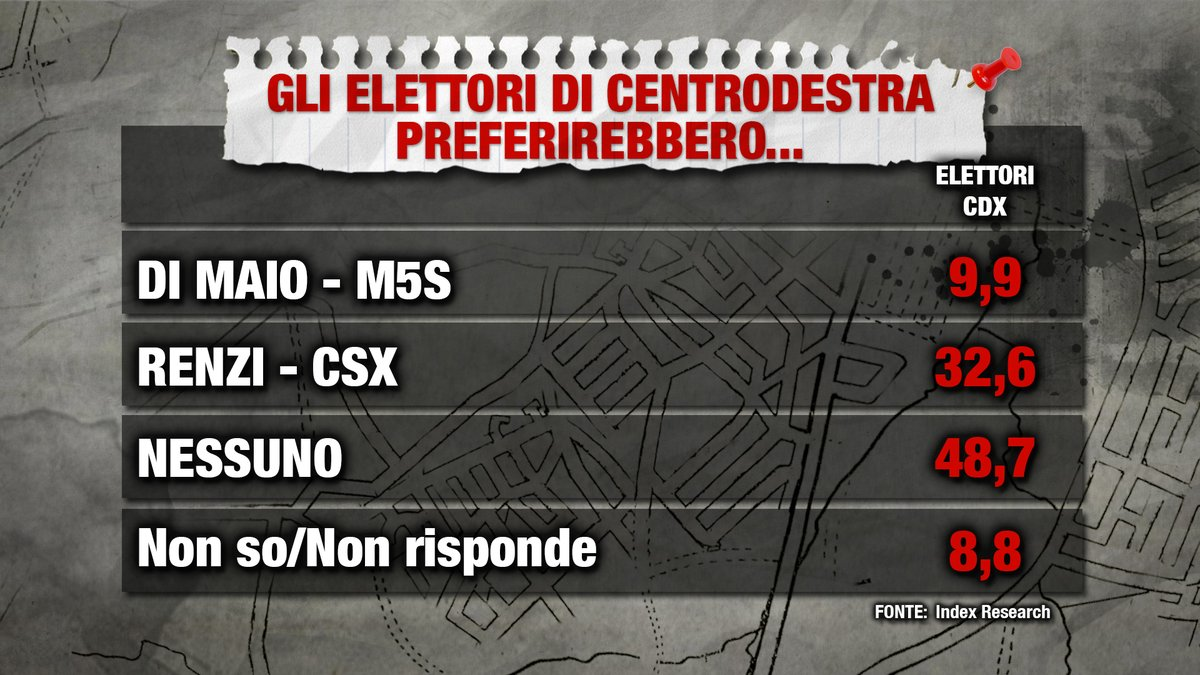 sondaggi elettorali, centrodestra