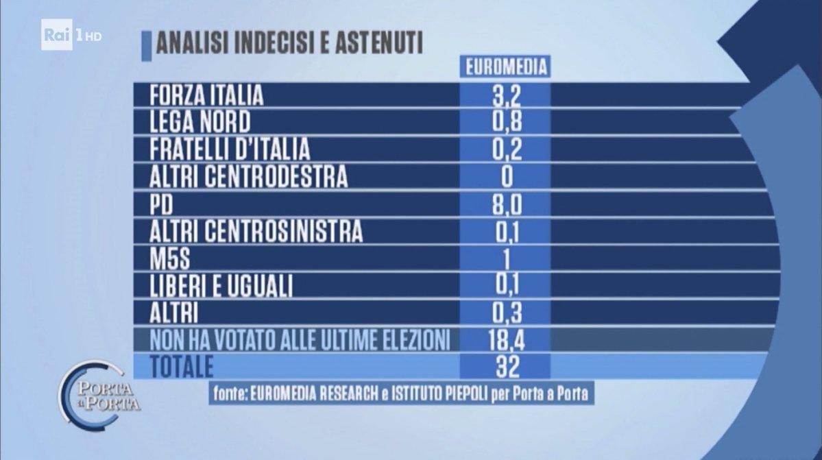 sondaggi elettorali euromedia piepoli affluenza