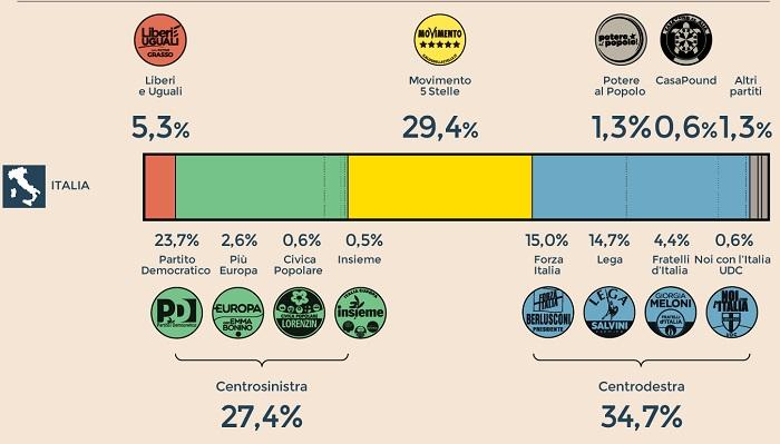 Sondaggi elettorali Demetra: M5S e indecisi