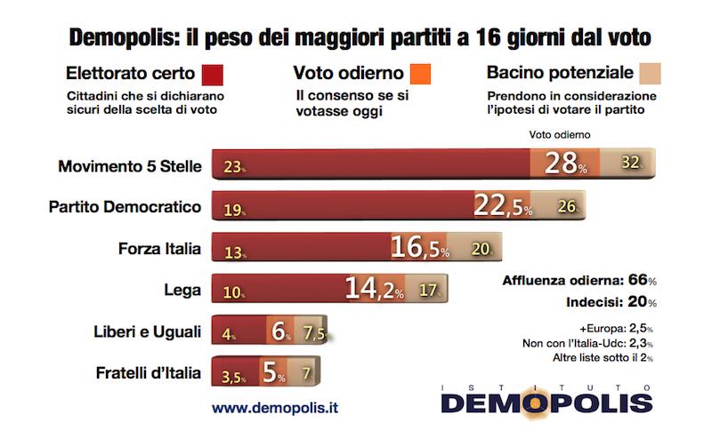 sondaggi elettorali demopolis, voto partiti