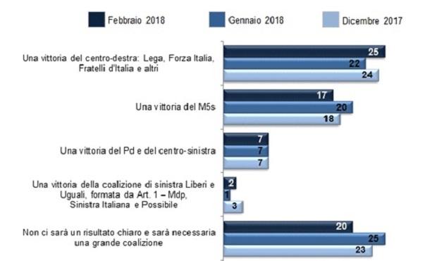Sondaggi elettorali Demos: cresce centrodestra, calo PD e M5S