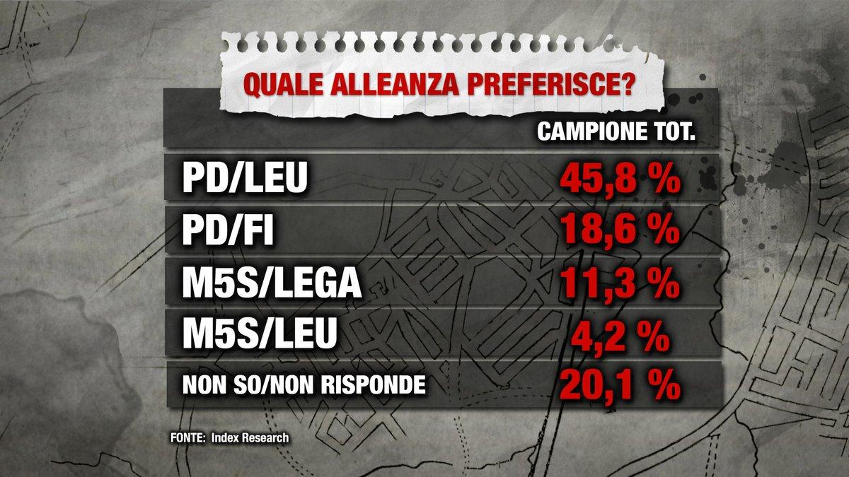 sondaggi elettorali index alleanza preferita