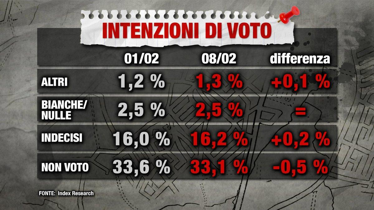 sondaggi elettorali index astensione