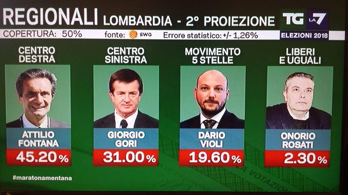 Elezioni regionali Lombardia 2018 proiezioni Fontana vince a mani basse uno