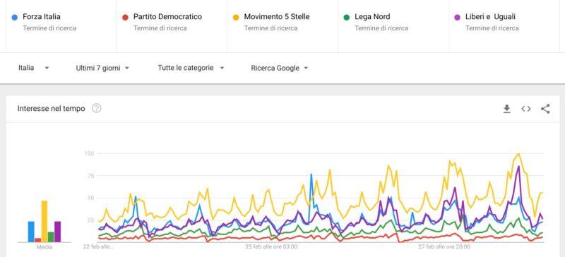 Elezioni politiche 2018: confronto partiti ultimi 7 giorni