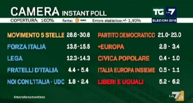 Elezioni politiche italiane 2018: exit poll swg opinio