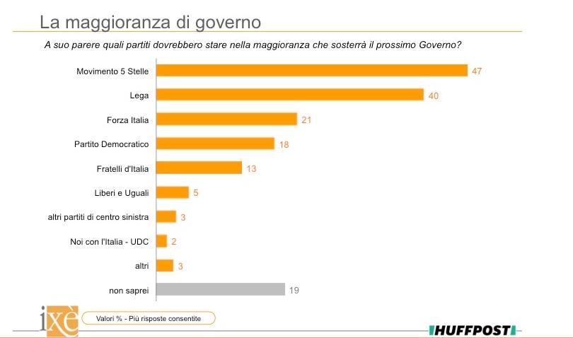 sondaggi politici ixè, 1