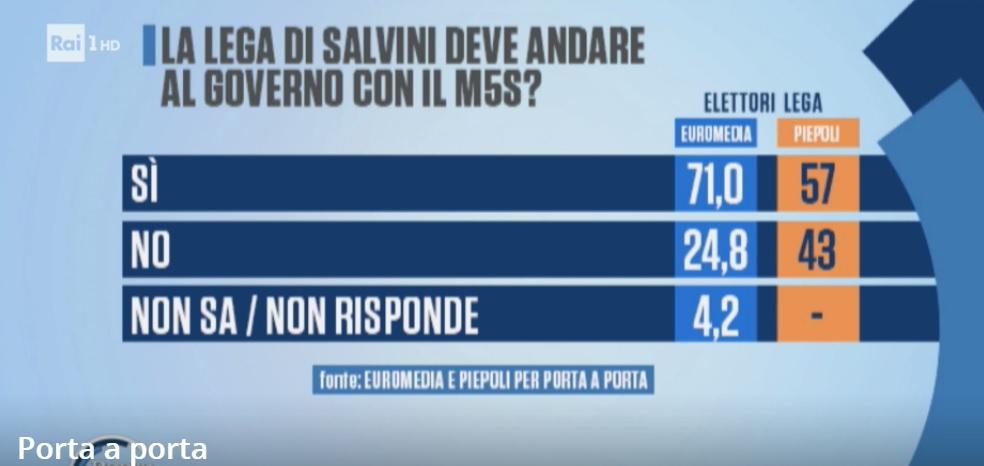 sondaggi politici euromedia piepoli, lega
