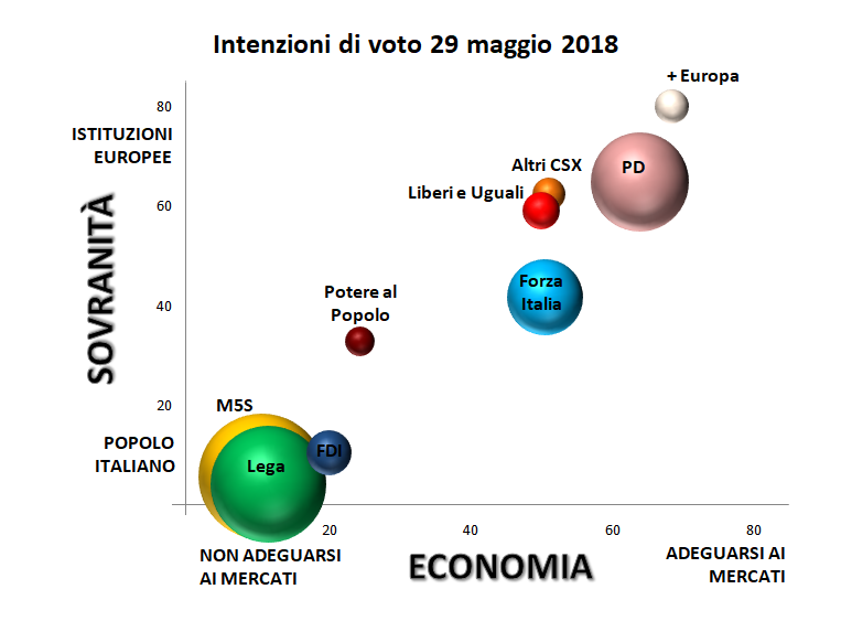 grafico con assi cartesiani: sovranità e mercati e collocazione elettorato dei partiti italiani sulla base delle intenzioni di voto al 29 maggio 2018
