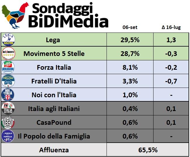 sondaggi elettorali bidimedia, centrodestra