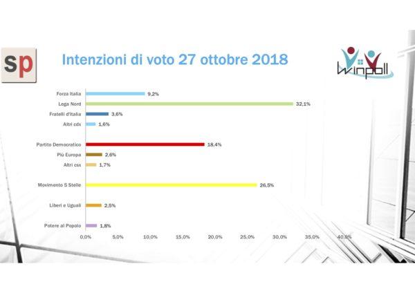 Sondaggi elettorali Winpoll 28 ottobre