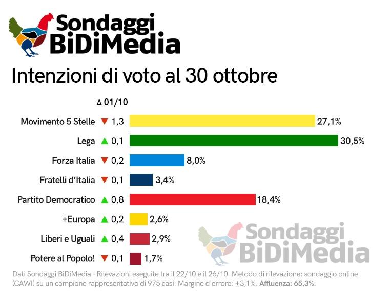 Sondaggi elettorali Bidimedia: Tap, crollo del M5S in Puglia