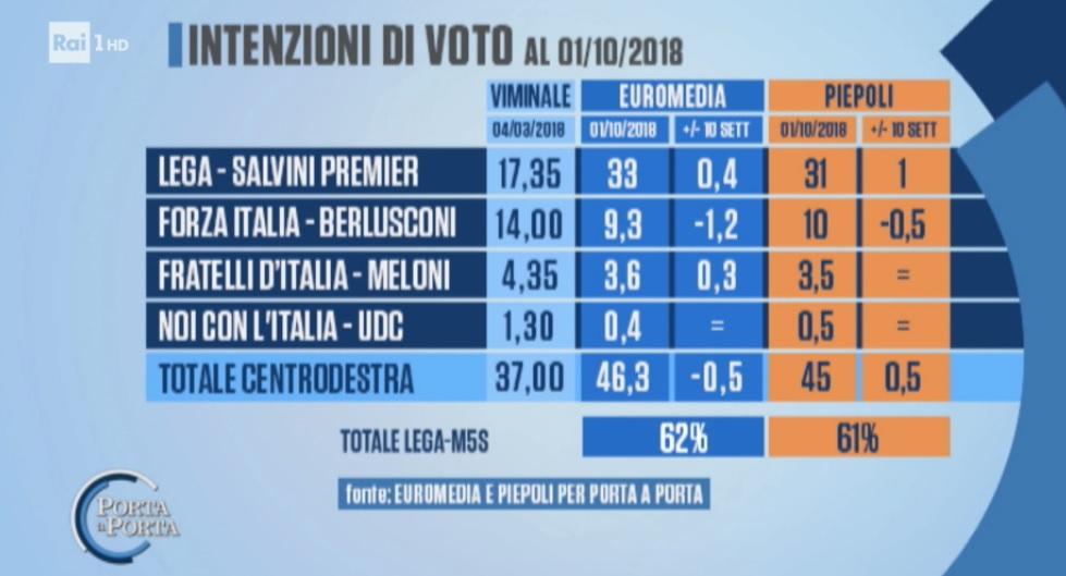 sondaggi elettorali piepoli-euromedia, centrodestra