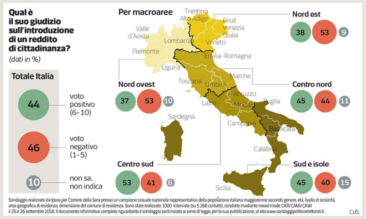 Sondaggi politici Ipsos: reddito cittadinanza, Italia spaccata in due