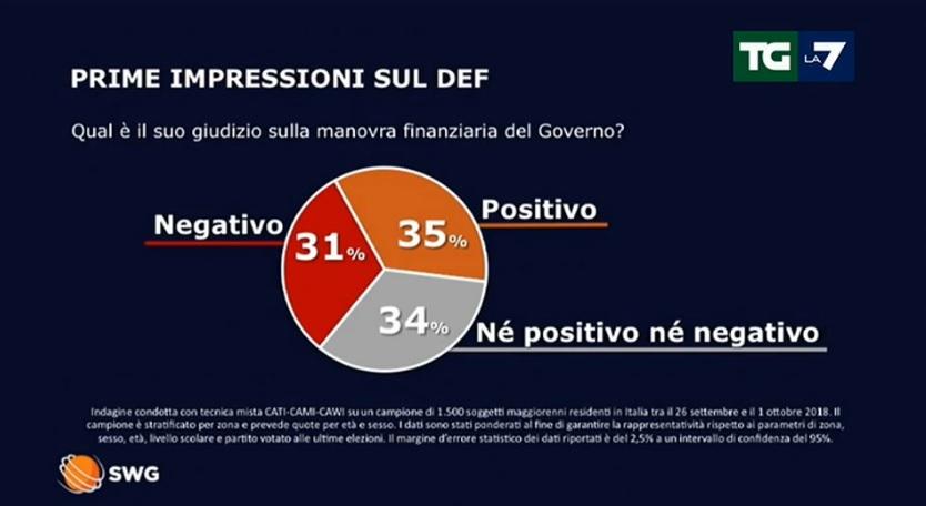 sondaggi politici swg, manovra 1