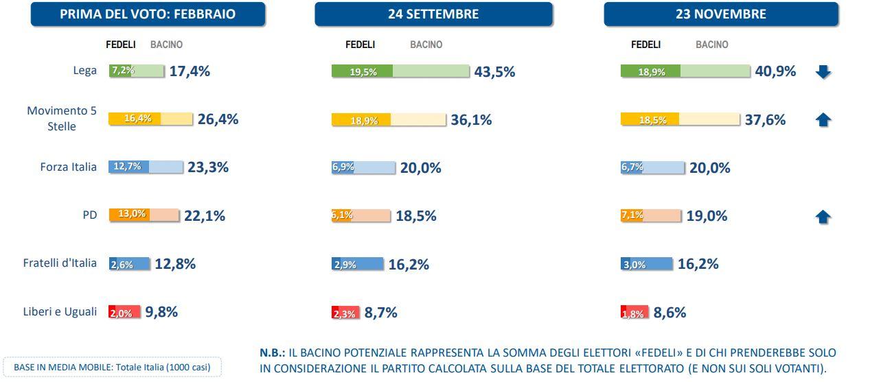 Sondaggi elettorali Lorien: Lega in calo, ripresa M5S
