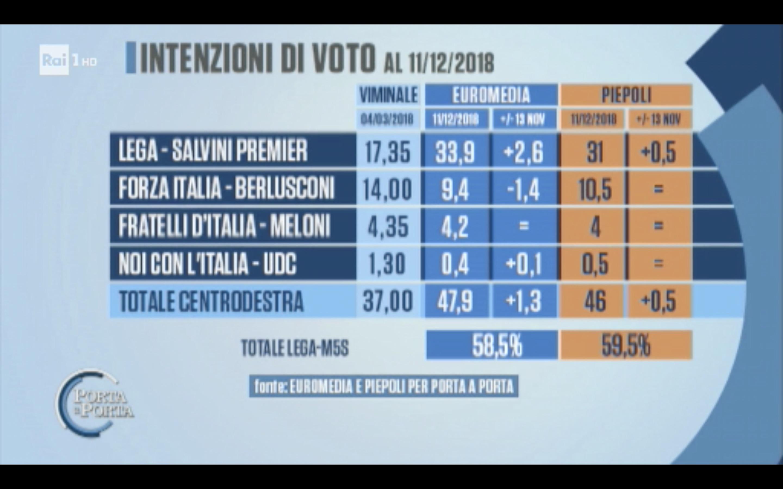 sondaggi elettorali euromedia piepoli, centrodestra
