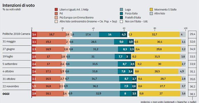 sondaggi elettorali ipsos