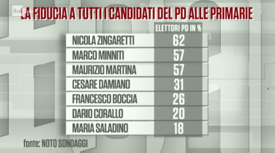 Sondaggi politici Noto: primarie Pd, Zingaretti ispira più fiducia