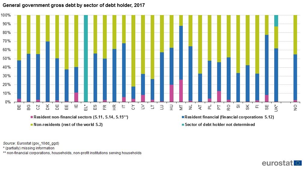 Debito pubblico, ma chi sono i suoi possessori
