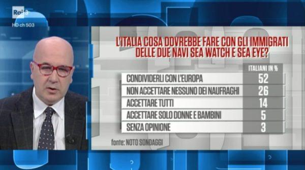 Sondaggi politici Noto migranti, 52% italiani chiede di condividerli con l'Europa