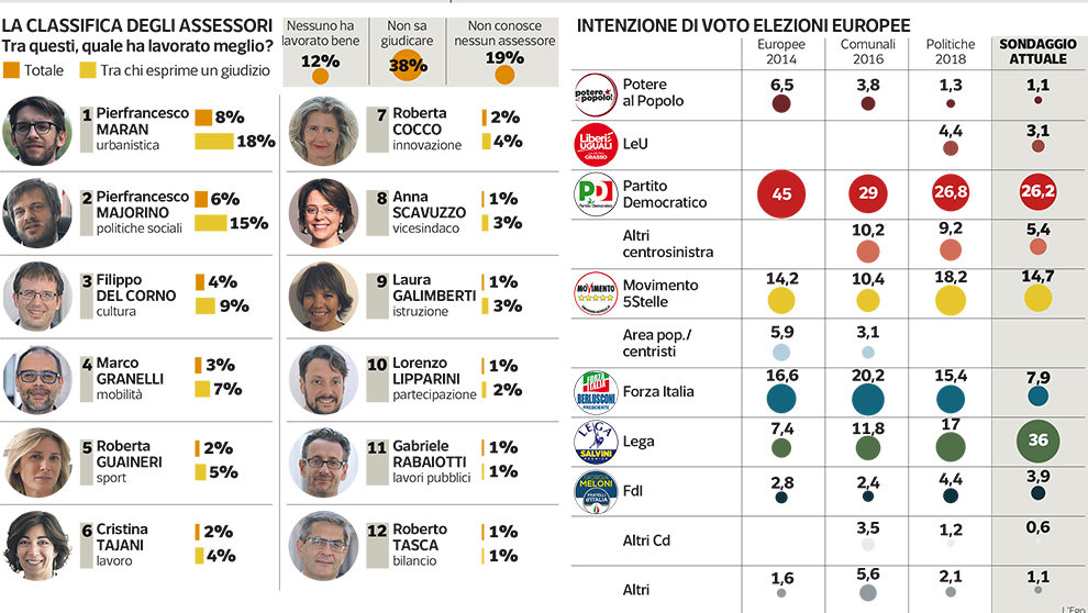 sondaggi elettorali ipsos, milano