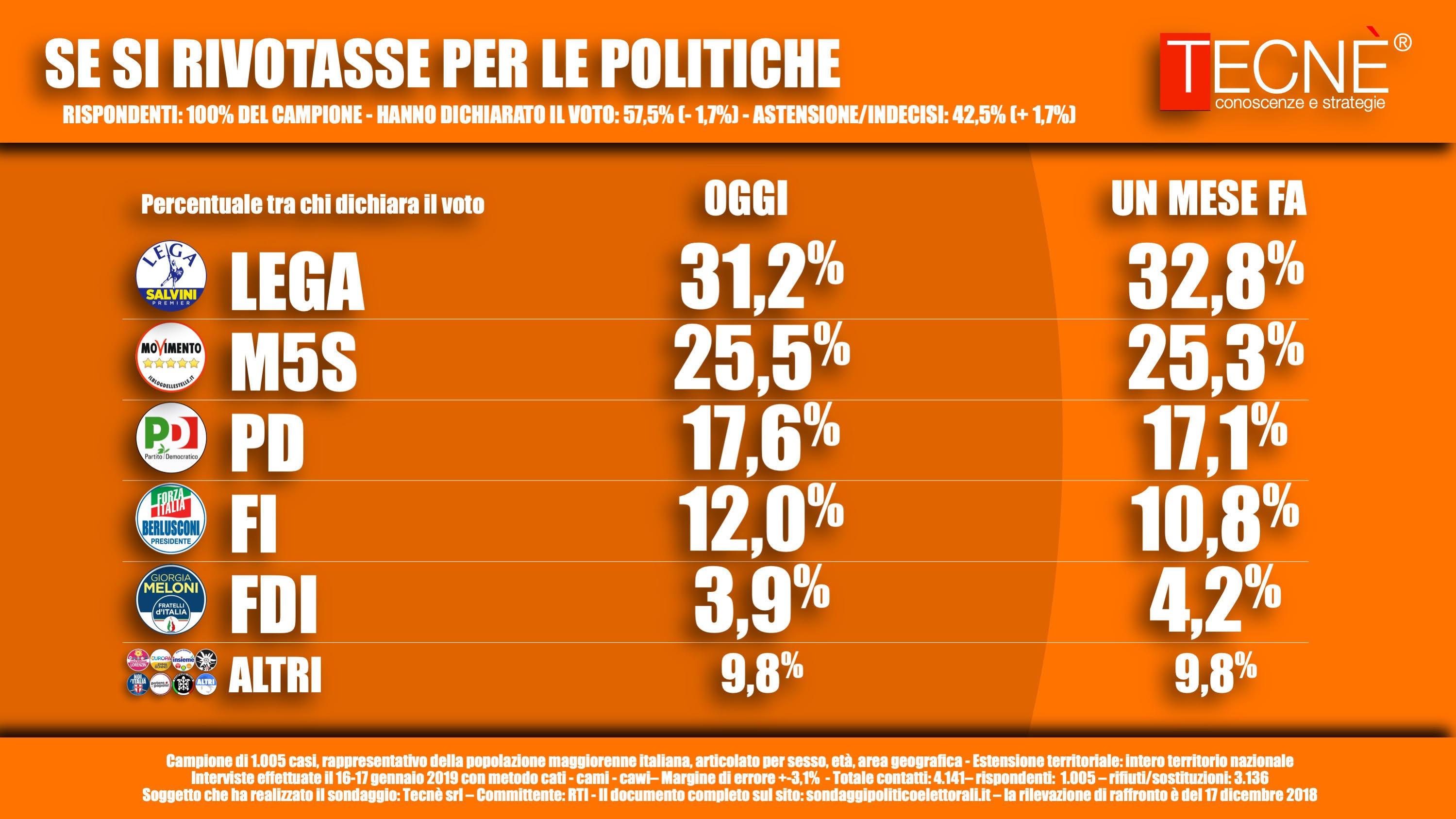 sondaggi elettorali tecne, voto