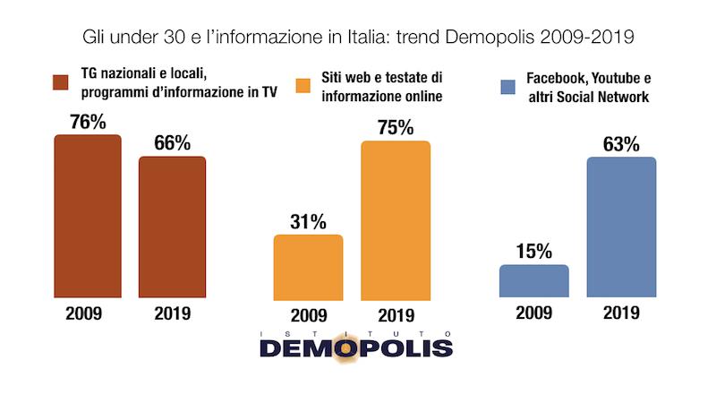 sondaggi politici demopolis, tv social internet