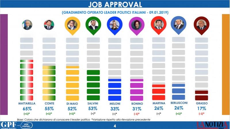 sondaggi politici gpf