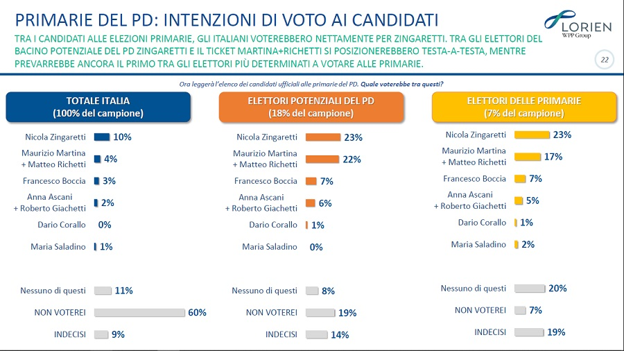 Sondaggi politici Lorien: primarie Pd e agenda di governo, l'opinione degli italiani