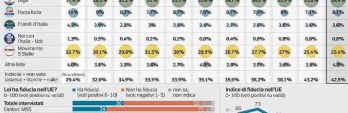 Sondaggi elettorali Ipsos, Europee: Lega in calo, M5S stabile
