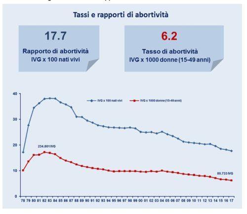 Aborto in Italia, i numeri aggiornati del 2017