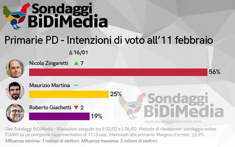 sondaggi elettorali bidimedia, primarie pd