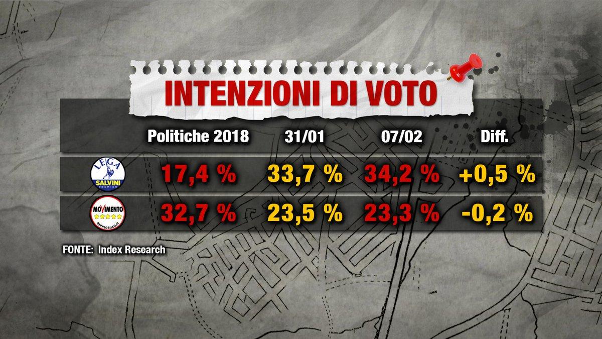 sondaggi elettorali index, m5s lega