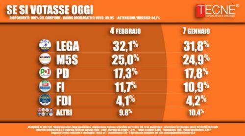 Sondaggi elettorali Tecnè: Lega e Movimento 5 Stelle avanti insieme