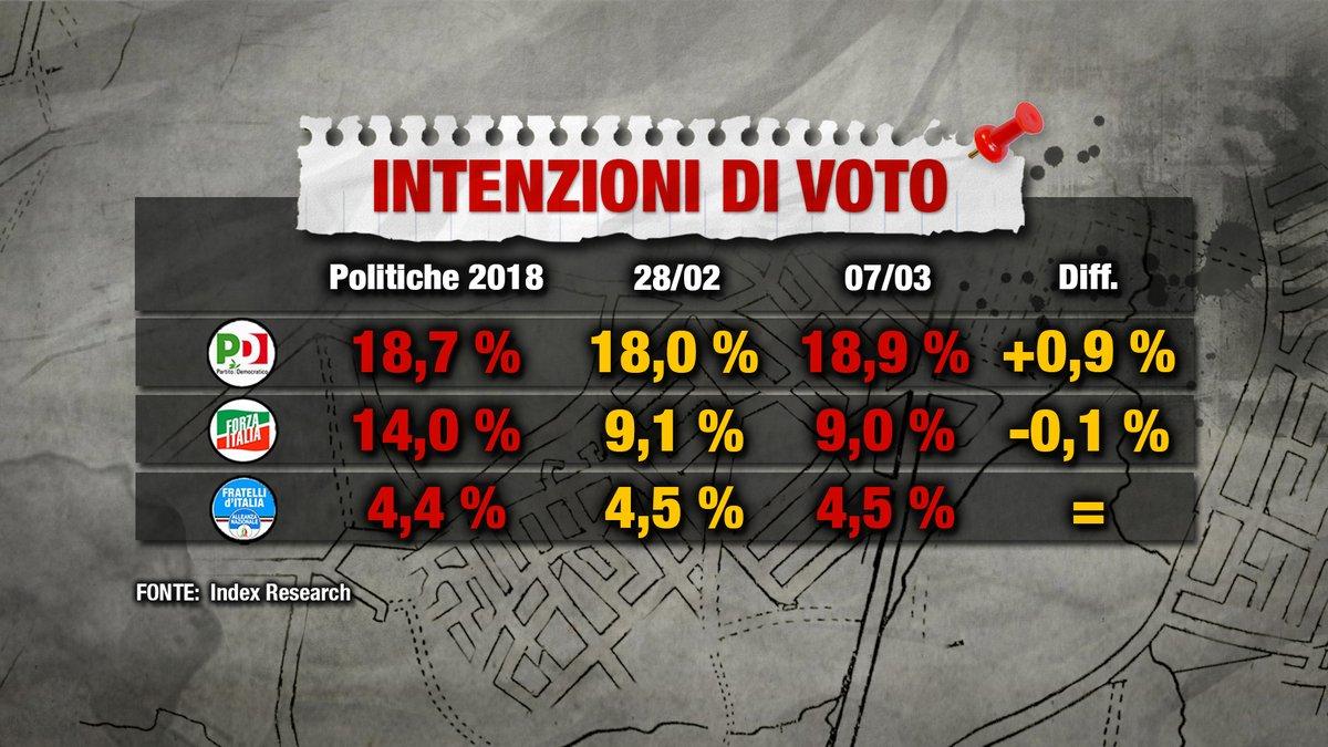 sondaggi elettorali index, centrosinistra