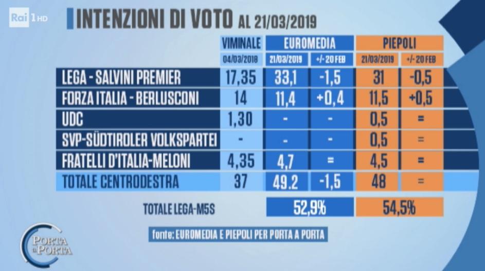 sondaggi elettorali piepoli euromedia, centrodestra