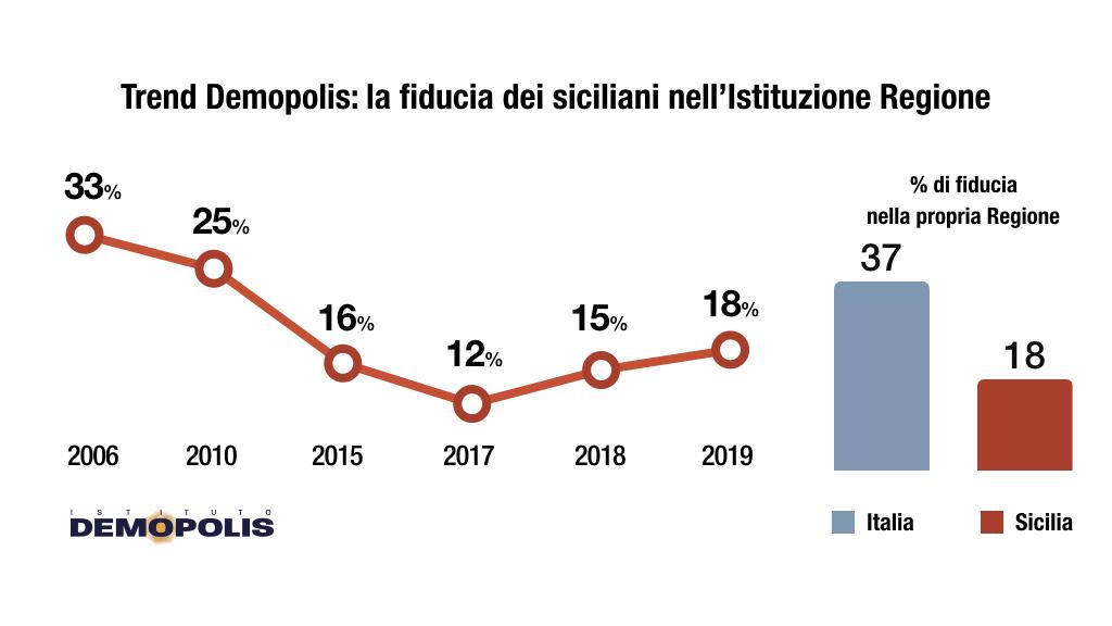sondaggi politici demopolis, regione