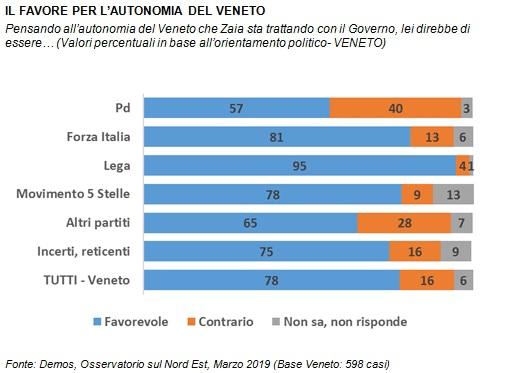 sondaggi politici demos, veneto