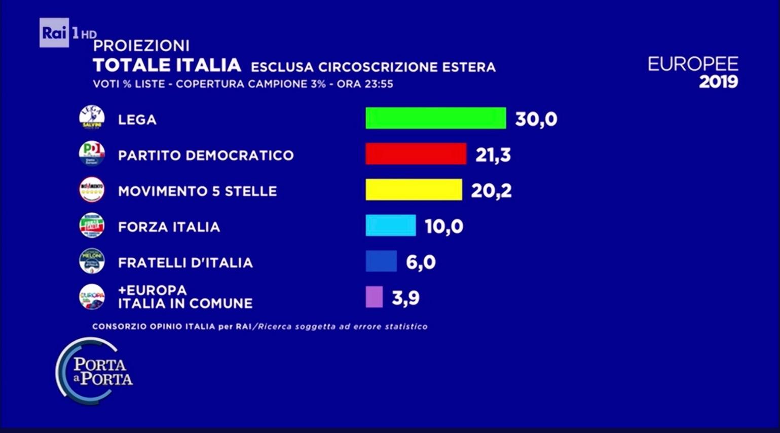Elezioni europee 2019, proiezione Opinio per RAI: testa a testa M5S-PD