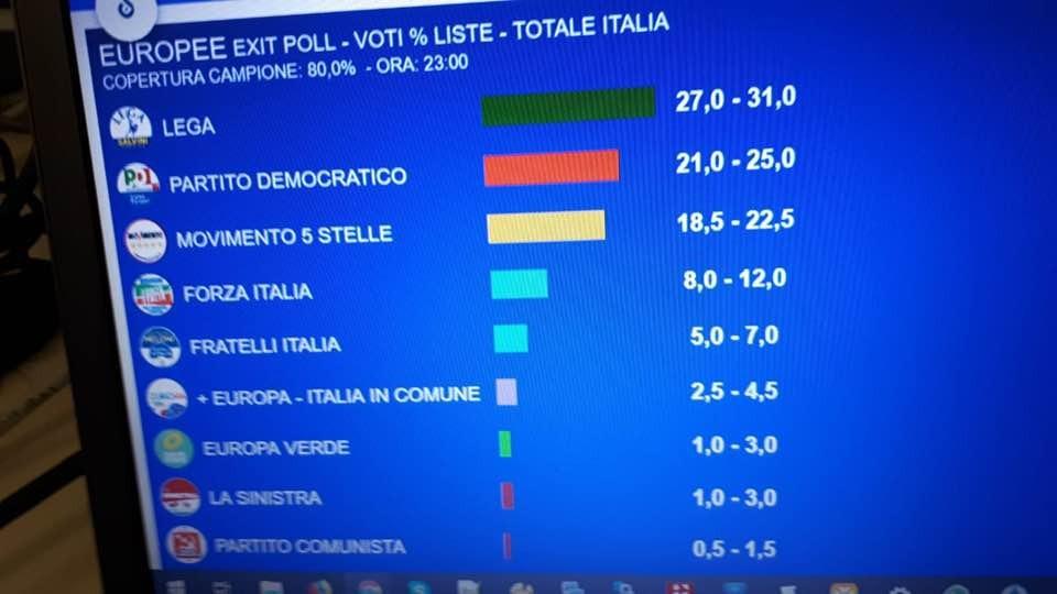 Exit poll europee 2019: Opinio Rai. C'è il sorpasso
