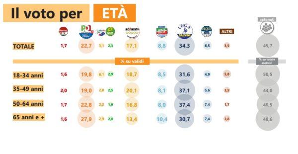 Elezioni europee,il voto per età, professione, fede secondo IPSOS