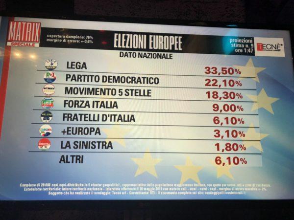 elezioni europee, nona proiezione tecne