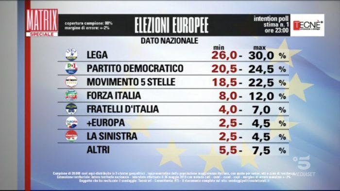 Intention poll elezioni europee 2019
