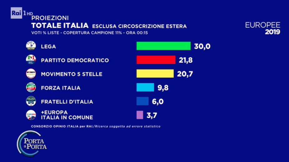 risultati europee 2019, PD secondo, forte calo 5 Stelle
