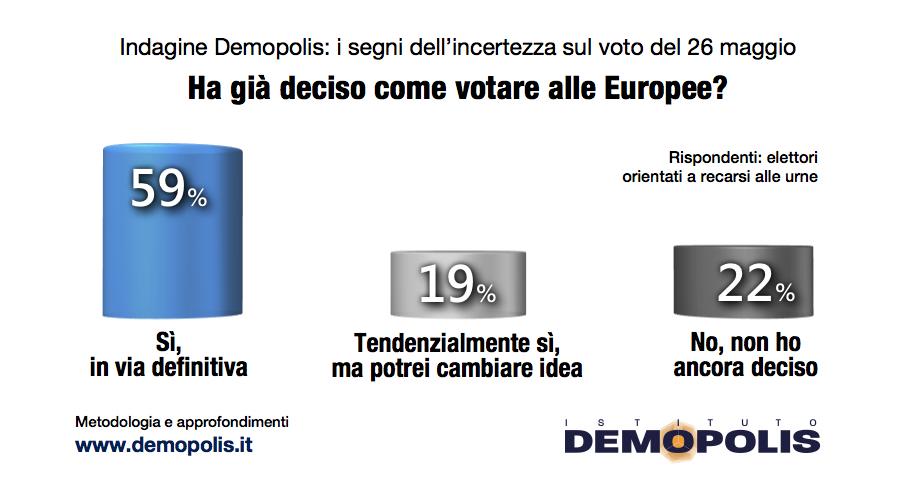 sondaggi elettorali demopolis, indecisi