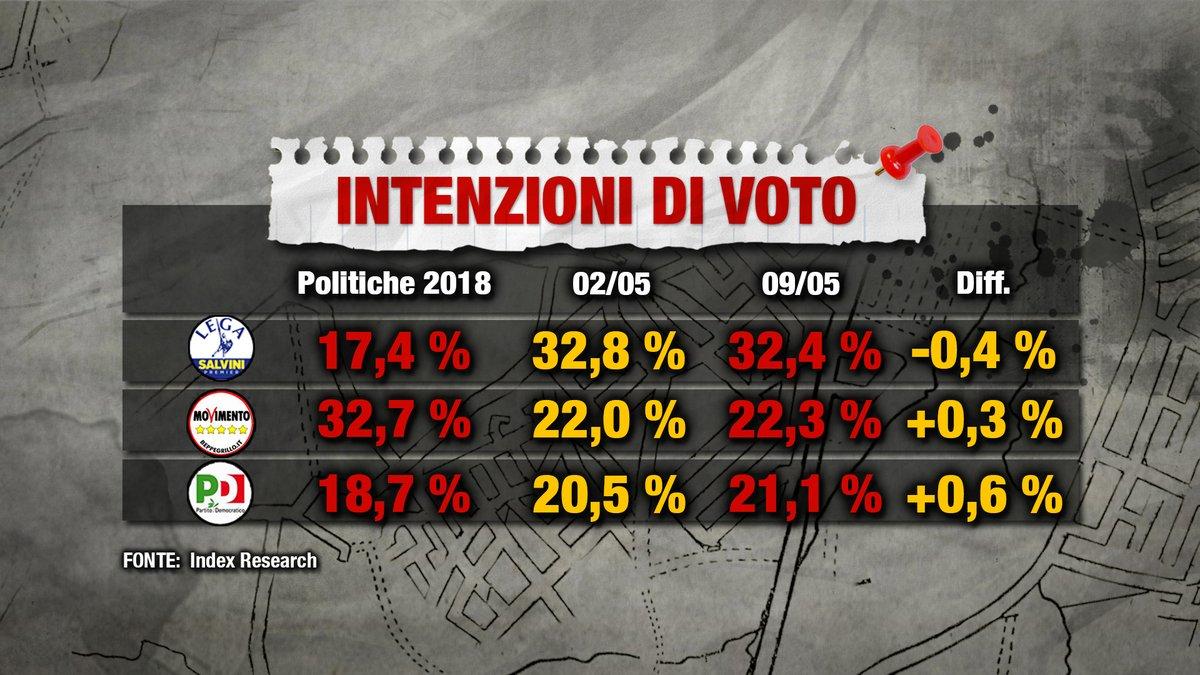 sondaggi elettorali index, partiti maggiori