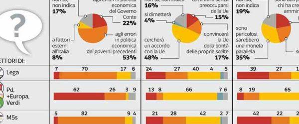 Sondaggi politici Ipsos: Minibot? Per gli italiani inutili o pericolosi
