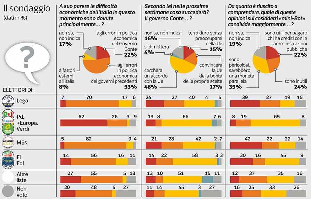 Sondaggi politici Ipsos    Minibot? Per gli italiani inutili o pericolosi